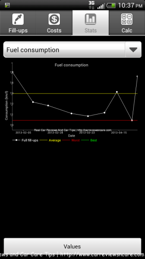Fuellog tracking fuel fill-up in graph mode