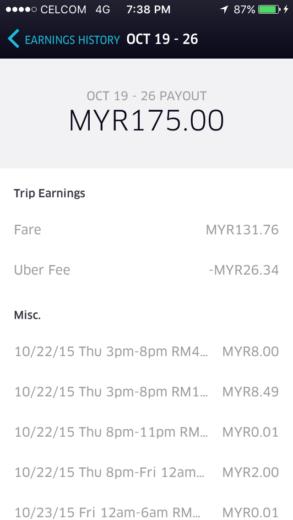Overall Uber Fare