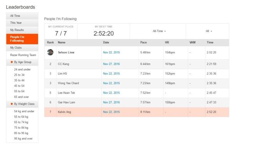 Leaderboards for Penang Bridge Full Marathon
