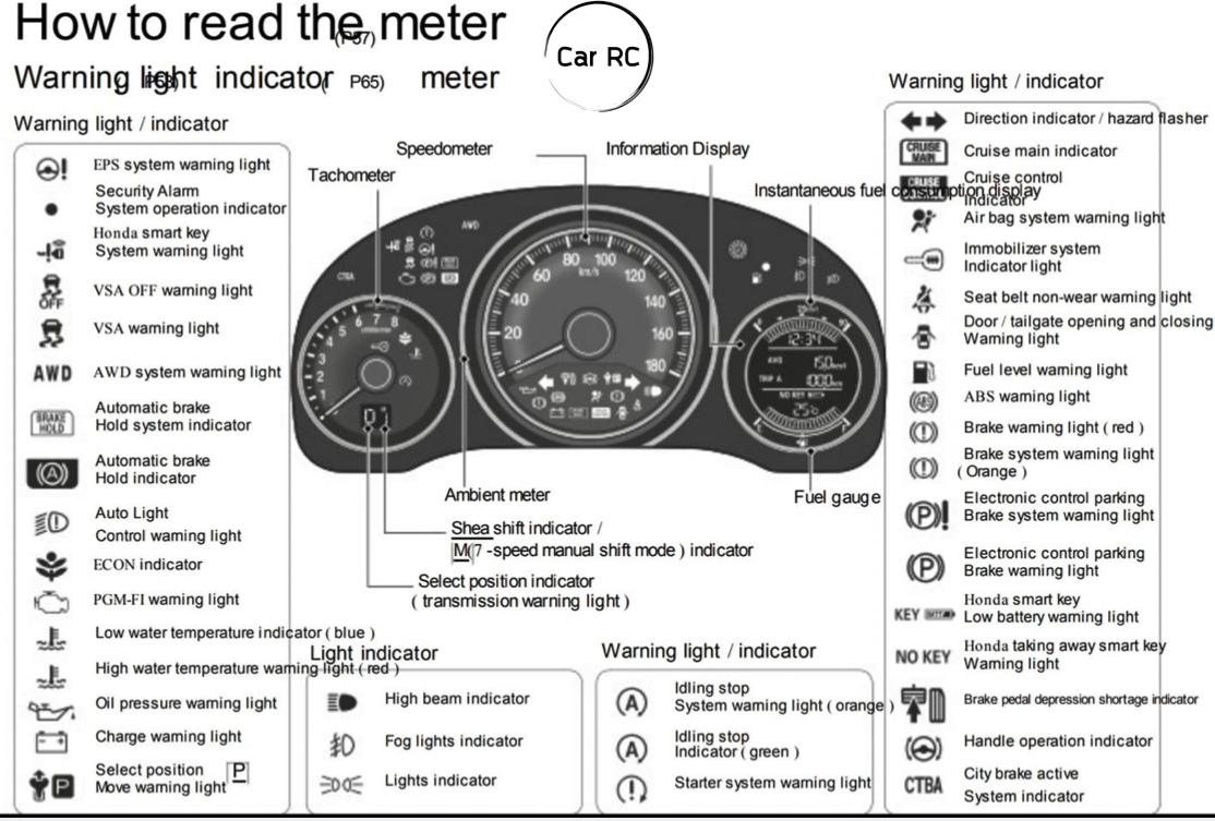 How to Read Dashboard Warning Lights