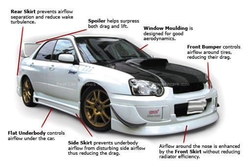 Car Body Kits >> What Is The Car Body Kit For